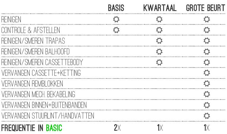 BASIC-onderdelen